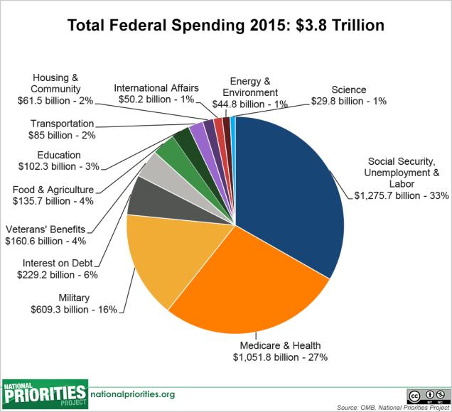 total_spending_pie,__2015_enacted.png